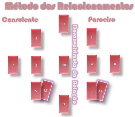 Método dos Relacionamento, de Alexsander Lepletier